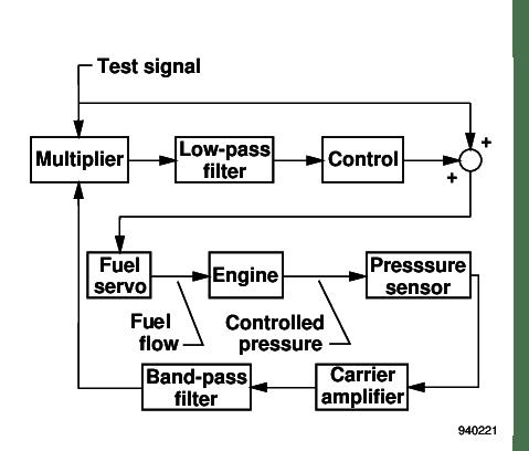 OPTIMALIZER CONTROL SYSTEM FOR A TURBOJET ENGINE