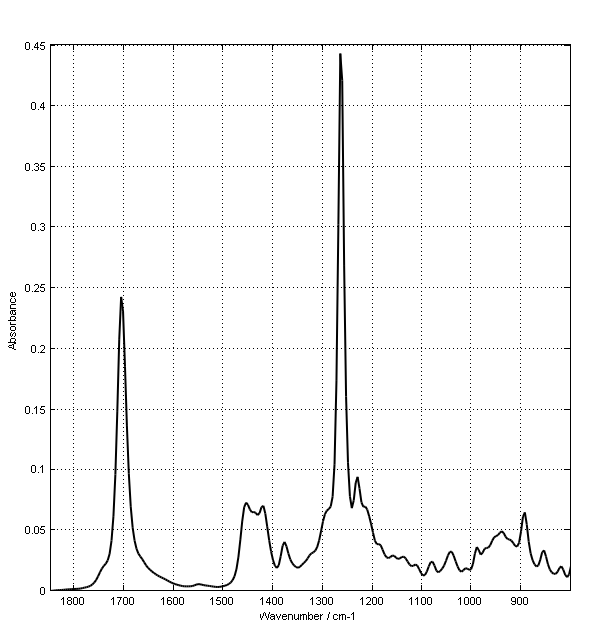 MID-IR spectrum of a clear solution of 15 w/w% DHAA in