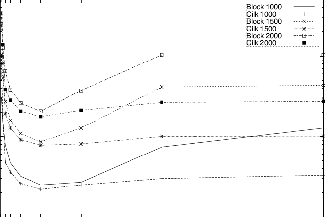 MM block size timings for small matrices on the Dell