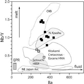 A simplified tectonic scheme of the Japanese archipelago