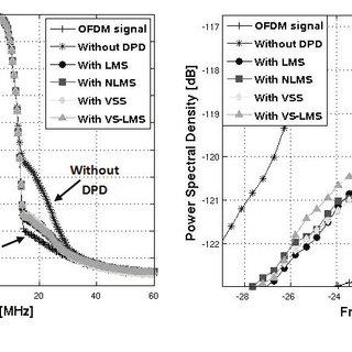 (PDF) Digital predistorter based on Volterra series for