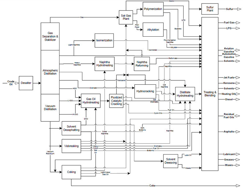 Block flow diagram of a typical oil refinery [30, p. 35