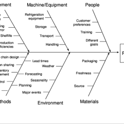Root Cause Fishbone Diagram Template Venn Logic Problems Worksheets And Effect Fishbone, Food Waste   Download Scientific