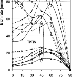 pt ti tin and sio 2 etch rates as a function of ion beam angle of download scientific diagram [ 750 x 1848 Pixel ]
