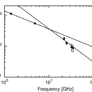 Sample JP model spectra for a total magnetic field