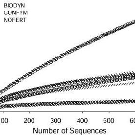 Rarefaction analysis of soil bacterial 16S rRNA gene