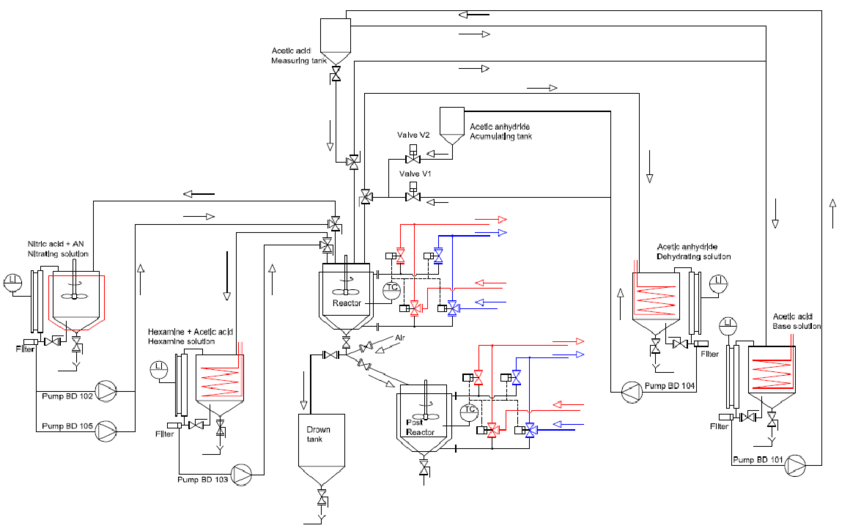 Flow chart and installation of the HMX batch manufacturing