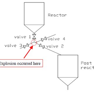 (PDF) Explosion in an HMX (octogen) plant