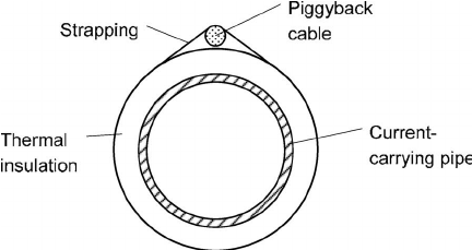 Heating methods of pipelines. (a) Using cables as