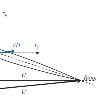 Tip-path plane representation of rotor flap angles