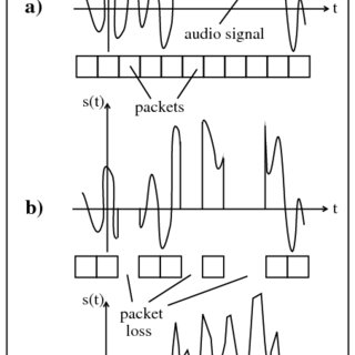 (PDF) Transmission of Multimedia Data Over Lossy Networks