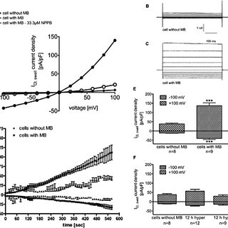 The Cl--channel blocker DCPIB delays RVD. After incubation