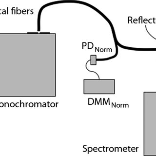 Reflection coefficient for PTFE tapes as a function of