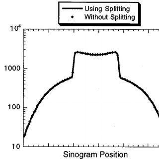 Percent coincidence detection versus axial emission angle