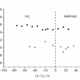 (PDF) Design of conductive crown ether based columnar