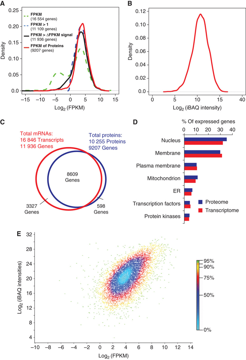 hight resolution of comparison of proteomics and rna seq data a distribution of fpkm data