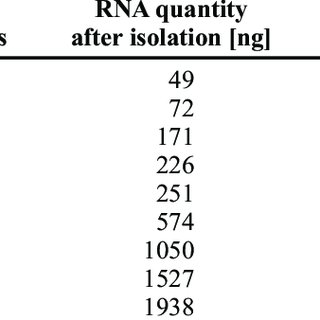 Agilent 2100 Bioanalyzer electropherograms and gel image