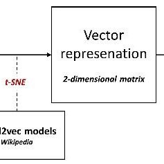 (PDF) Word2vec in practice: A similarity analysis of