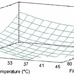 Effect of temperature on oxygen solubility in water