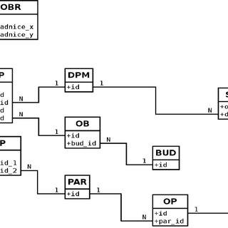VFK data block diagram. List of the data blocks to
