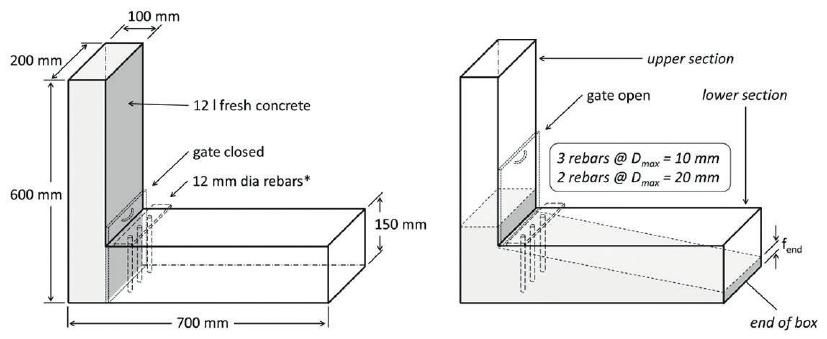 L-box test equipment and measurements of a standard L-box