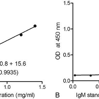 Calibration curve for single radial immunodiffusion (A