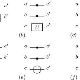 Schematic representation of Controlled-U gates: a) general