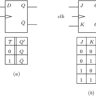 Standard synchronous Flip-Flops: (a) T Flip-Flop, (b) JK