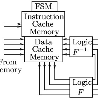 Standard Toffoli gate implemented in CMOS technology