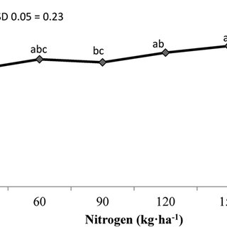 (PDF) Nitrogen Application and Leaf Harvesting Improves