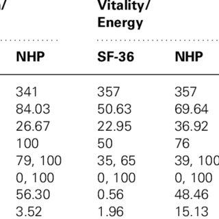 (PDF) Comparison of the SF-36 health survey questionnaire