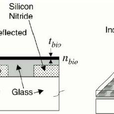 Film bulk acoustic resonators (FBARs) consist of a