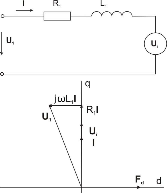 Vector diagram for torque controlled synchronous motor