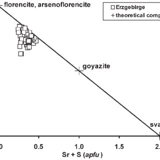 Composition of xenotime–chernovite solid solutions in the