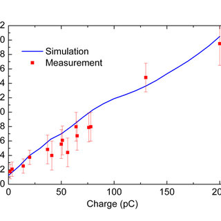 Normalized thermal emittance of Cu and Nb(110) insert vs