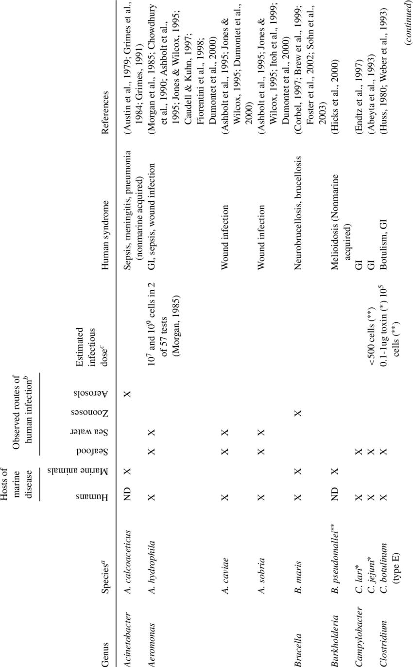 1. Human-pathogenic bacteria detected in marine