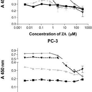 (PDF) Zoledronic acid exhibits inhibitory effects on
