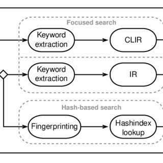 (PDF) Cross-Language plagiarism detection