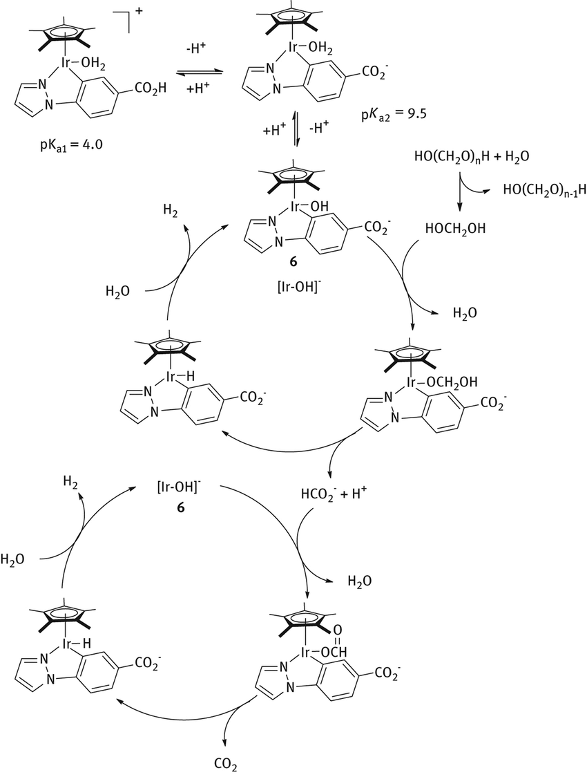 Proposed pathway for dehydrogenations of formaldehyde
