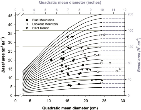Residual basal area and quadratic mean diameter (QMD) for