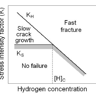 Pitting factor as a function of the average corrosion