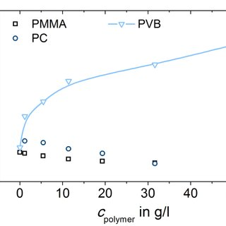 Concentration regimes of polymers in solution (left