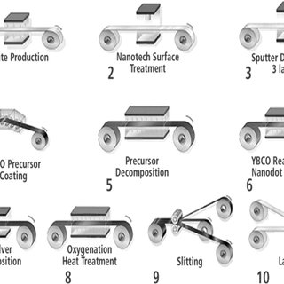 Schematic illustration of the 'wide-strip' manufacturing