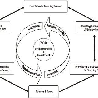 (PDF) Making Pedagogical Content Knowledge Explicit: A