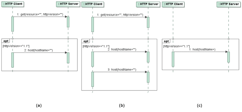 Modification of an (a) UML sequence diagram (b) after repeating message... | Download Scientific Diagram