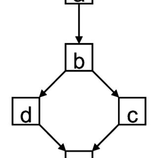 (PDF) A method for the analysis of hierarchical