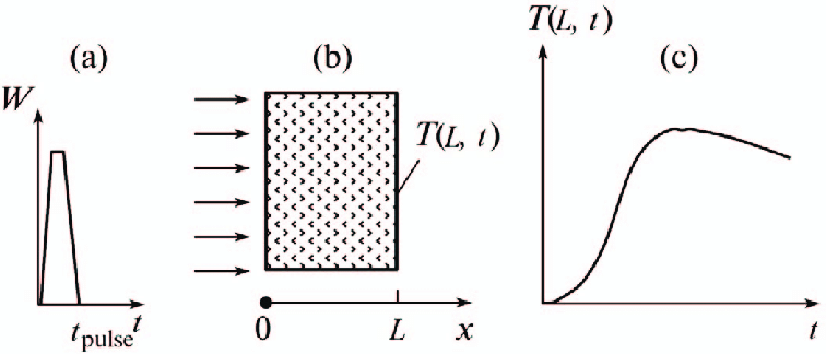An illustration of the flashing method for measuring of