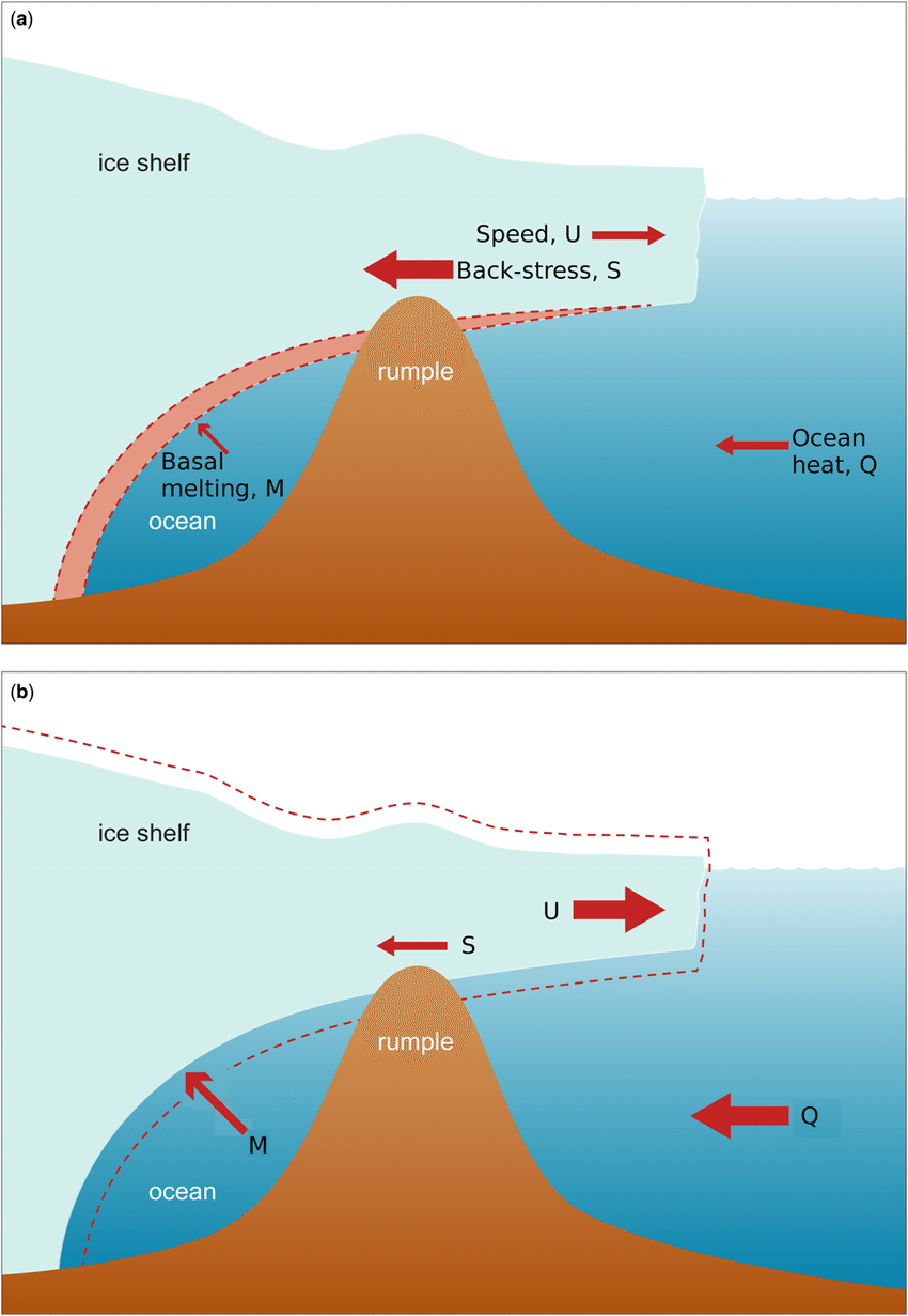 hight resolution of schematic of the mechanism whereby the flow of the glacier u can be