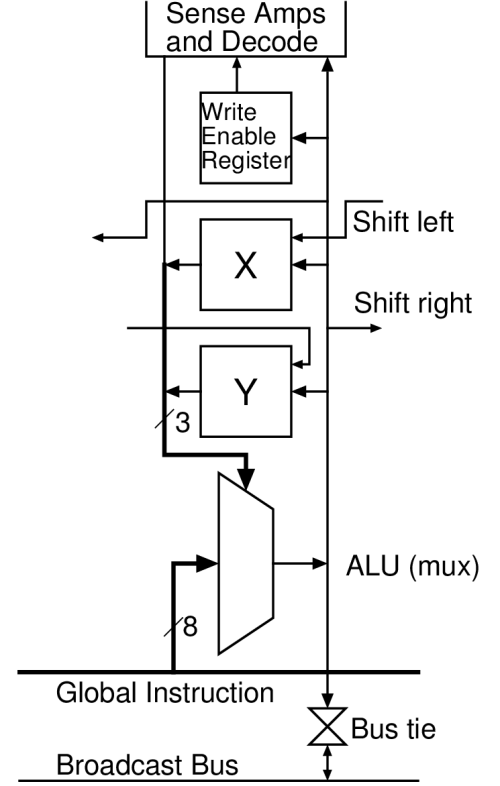 small resolution of c ram processing element