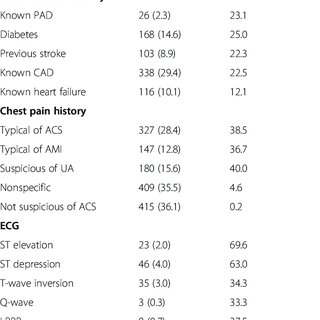 (PDF) Diagnostic values of chest pain history, ECG
